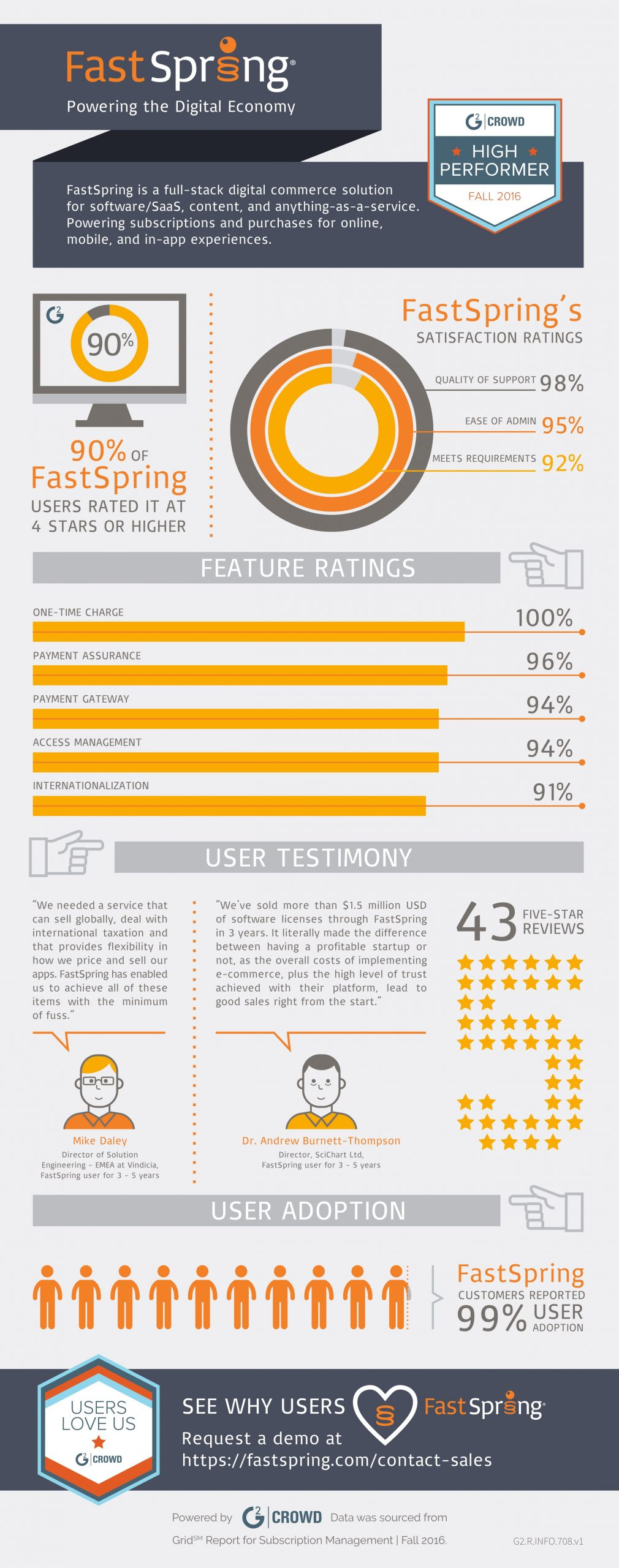 FastSpring Infographic
