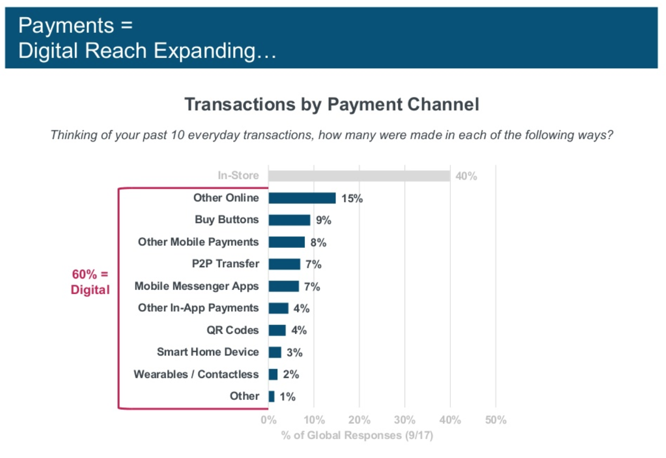 Transactions by Digital Payment Channel Increasing
