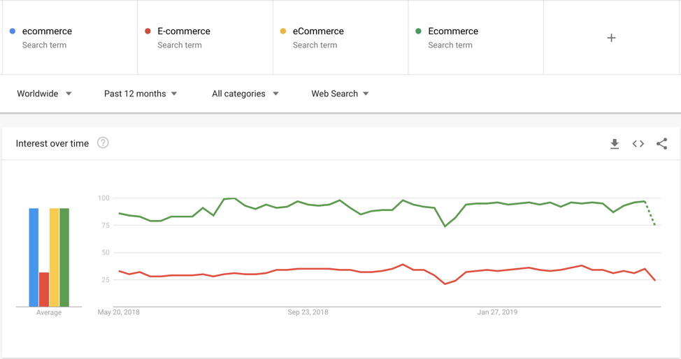 Google trend data on proper ecommerce spelling