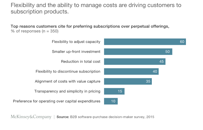 top reasons customer cite for preffering subscriptions over perpetual offerings