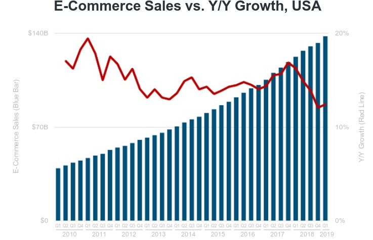 ecommerce sales YoY growth