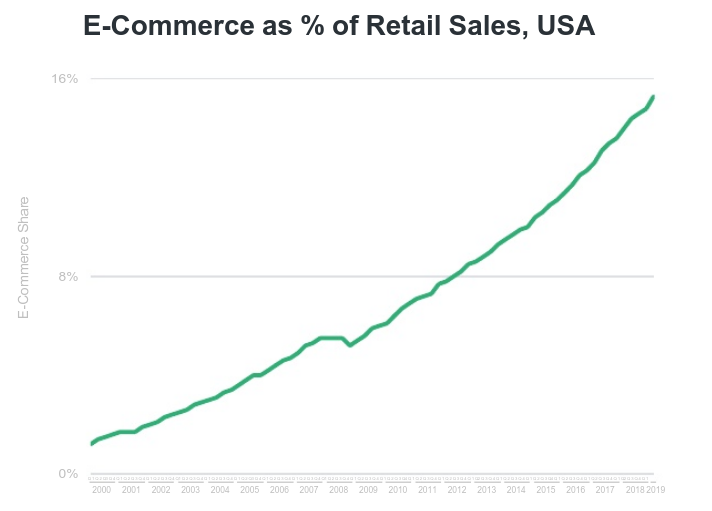 ecommerce as % of retail sales