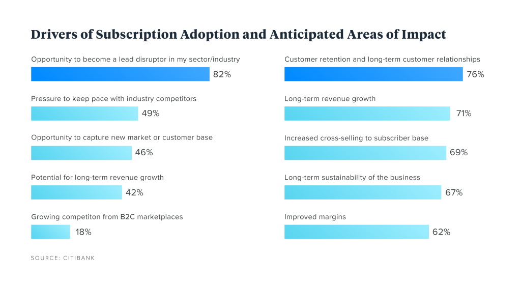 Drivers of subscription adoption graph