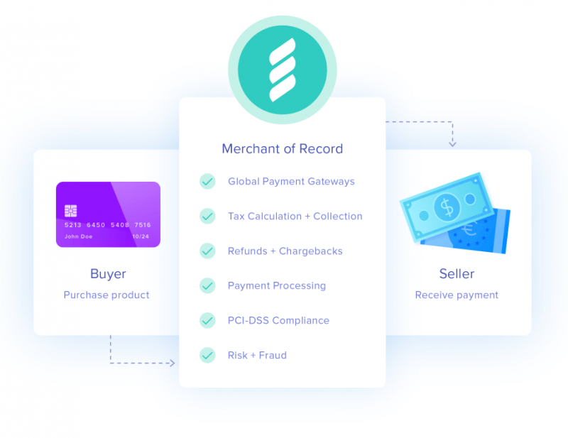Merchant of Record Diagram Transaction Flow